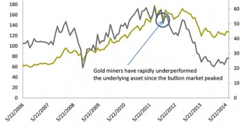 Resurgence in the Mining Sector