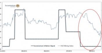 incrementum_inflation_signal_vs_HUI_October_2014