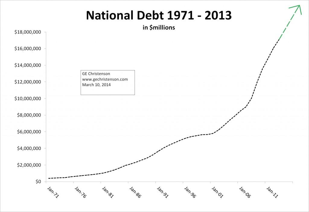 National Debt 1971-2013