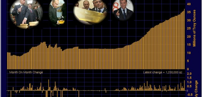 Russion Gold Reserves 1994-2014