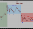 Is The Bear Market In Gold And Silver Ending