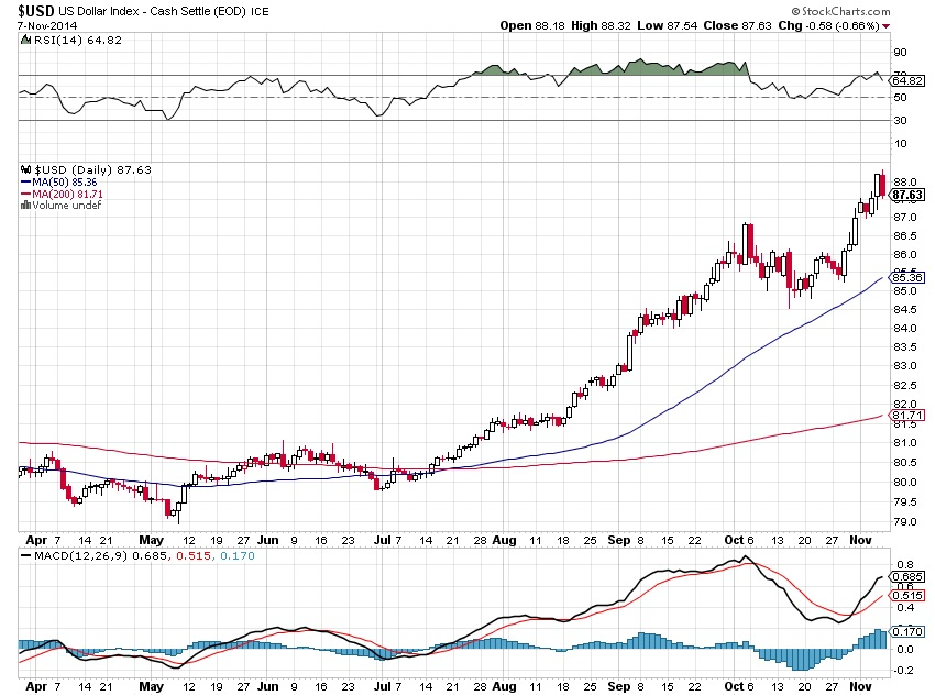 The Dollar Run: How Long Will it Last?