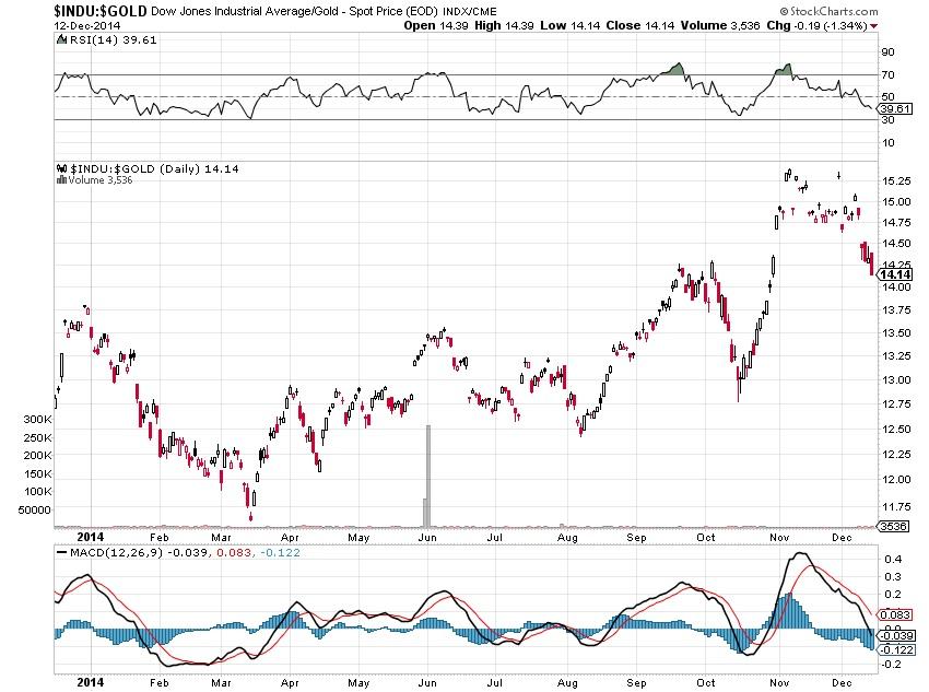 The Dow Jones Gold Ratio