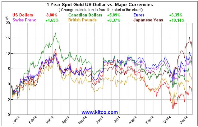 Gold Steady In Major Currencies In 2014