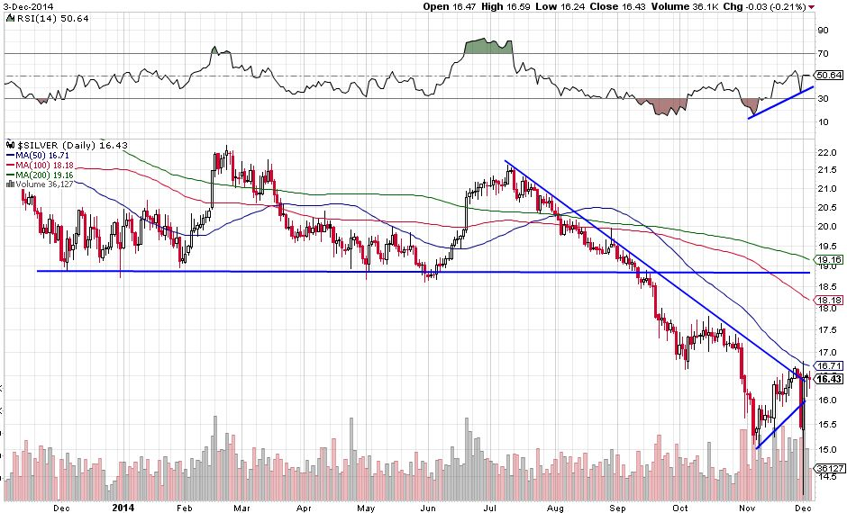 No Follow Through In Gold And Silver Although Bullish Signs - Chart 2