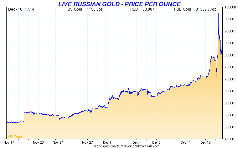 Russia Gold Steady In Major Currencies In 2014