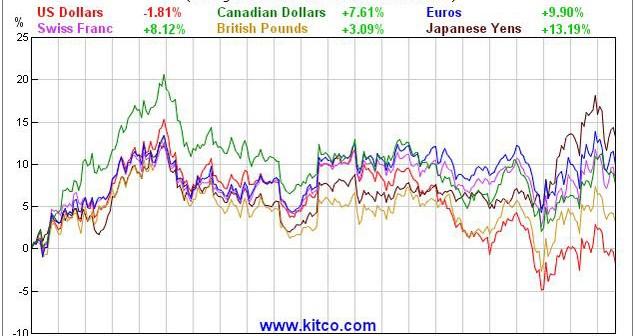gold major currencies 2014