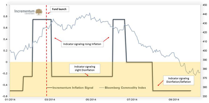 incrementum inflation signal vs commodities