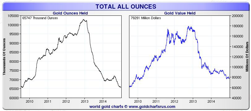 2014: Divergence Between Physical Gold And Silver Market Continues