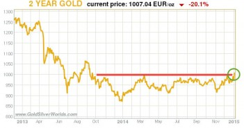How Far Can Europe Boost The Price Of Gold