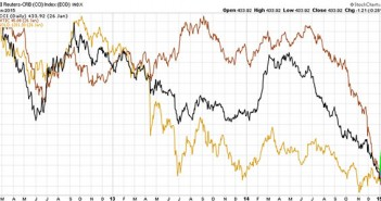 Is Gold Decoupling From Commodities