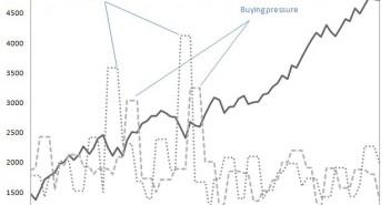 The Dying Nasdaq Index