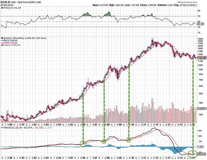 Buy Signal On The Long Term Gold Chart