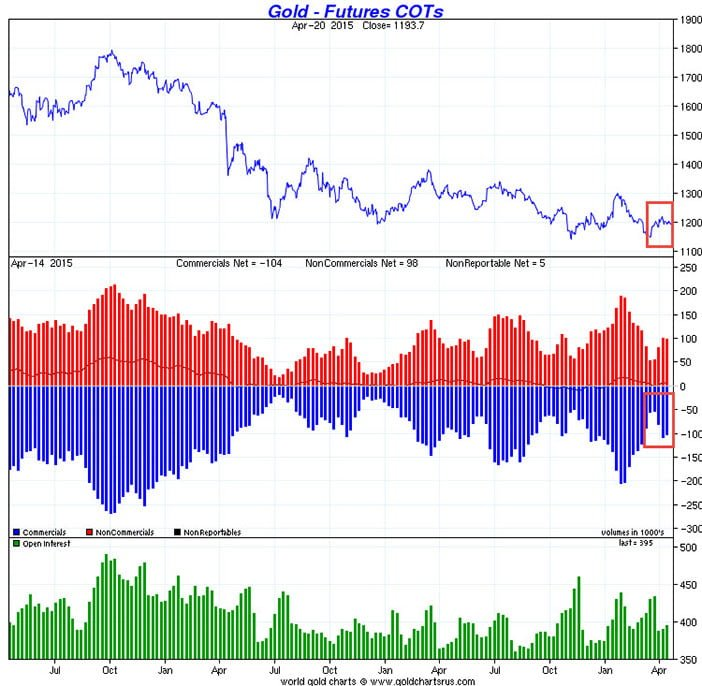 Gold Back To Neutral According To Futures Market