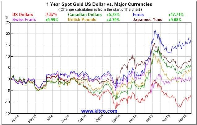 gold_currencies
