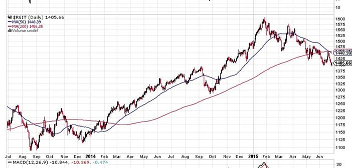 An Opportunity in REITs for 2015