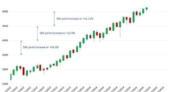 Record-breaking NASDAQ index to charge to higher ground