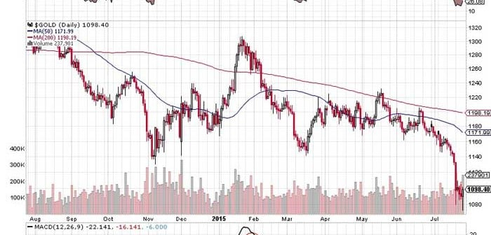 Gold's Downfall Signaling Greater Macro Shift