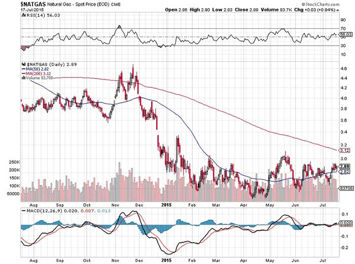 Natural Gas Revival In The Markets?