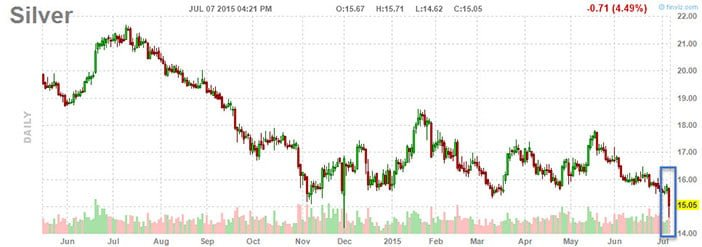 Silver Exhaustion Selling Or Capitulation Starting