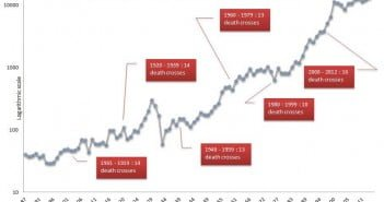 Death Cross Voodoo? A Critical Examination of the Dow Jones