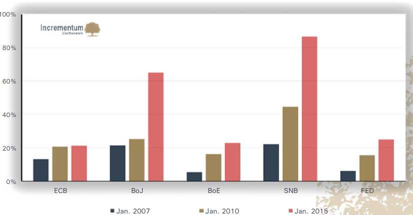 Central Banks 2007 - 2015
