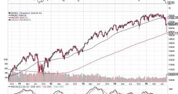 Dont Be Fooled By The Dead-Cat Bounce These Markets Still Suck