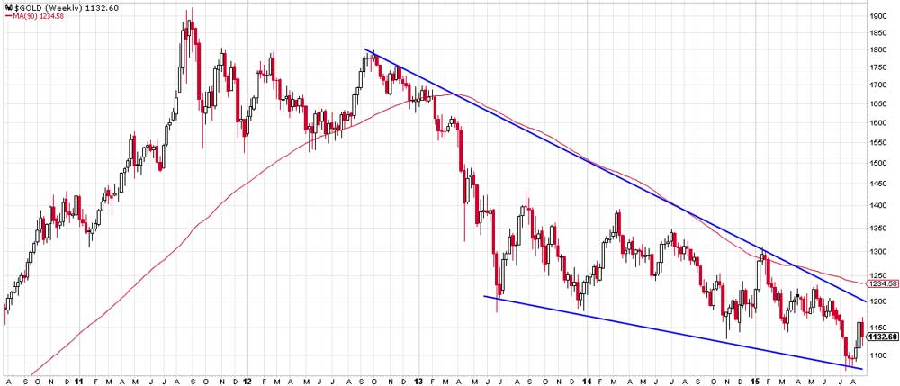Secular Trends In Commodities And Gold - Gold Chart