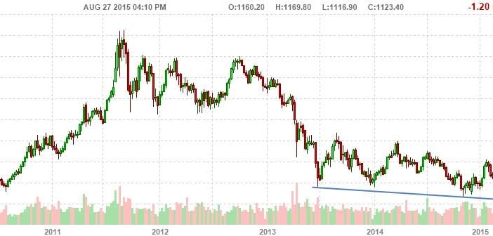 The Dow to Gold Ratio At A Decision Point Gold Chart
