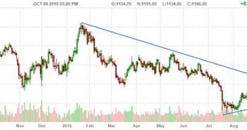 Gold Bulls Will Love This - Gold Chart