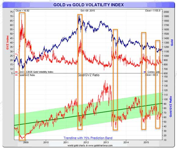 Why Volatility Is Good For Gold Chart 2
