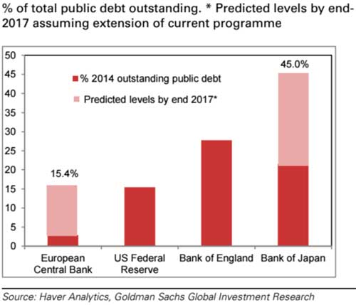 Central Bankers Gone Crazy - Chart 1