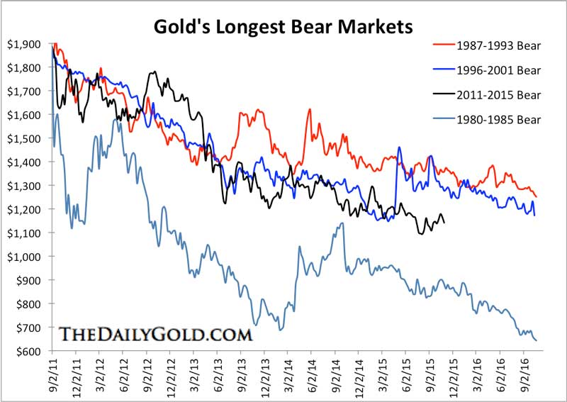 Gold How Much Downside Left - Gold Bears Chart