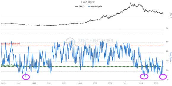 Gold - Optimism Has Reached The Lowest Level Ever