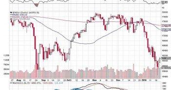 Financial Market Rebound Or Massive Head-fake