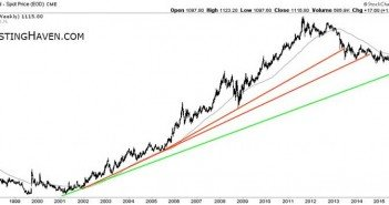 Gold On The Move Chart 1