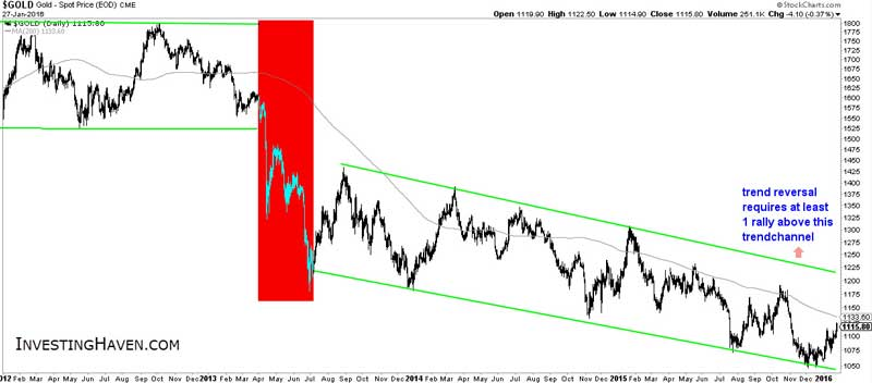 Gold On The Move Chart 2