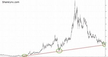 Silver Testing MAJOR Multi-Decade Support Chart 1