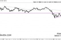 Is Freeport-McMoRan A Buying Opportunity Chart 1