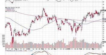 Is Oil Market Setting Up a Crash - Comparative and Technical Analysis Viewpoints