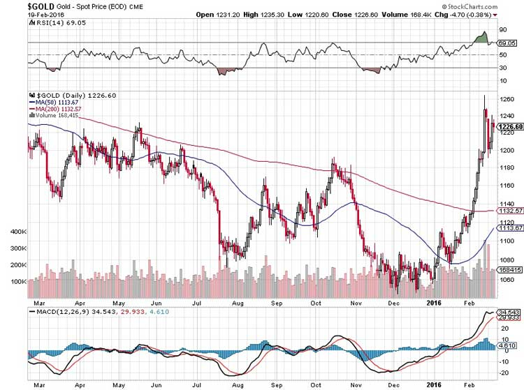 Is the Gold Market for Real - Technical Signs Say Yes Chart 1