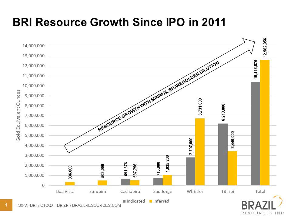 BRI Resource Growth Since IPO