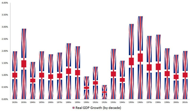 Why Brexit It's The Economy, Stupid - Uk GDP