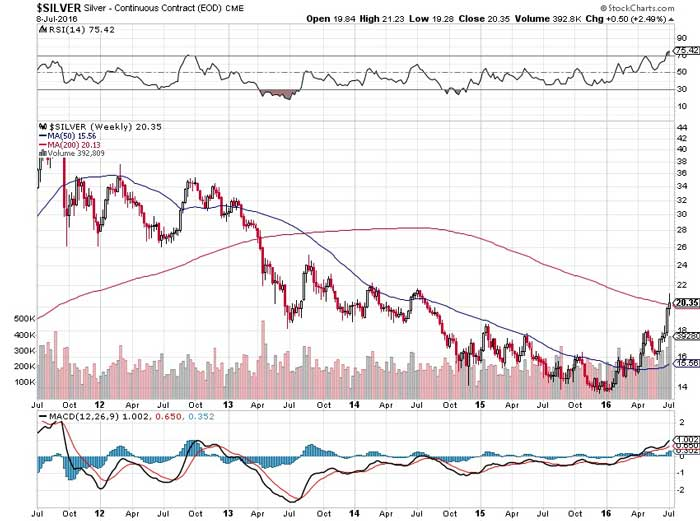 Silver Just Did Something Not Seen in Past Four Years Chart