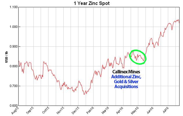 One Year Spot Zinc - Callinex Mines