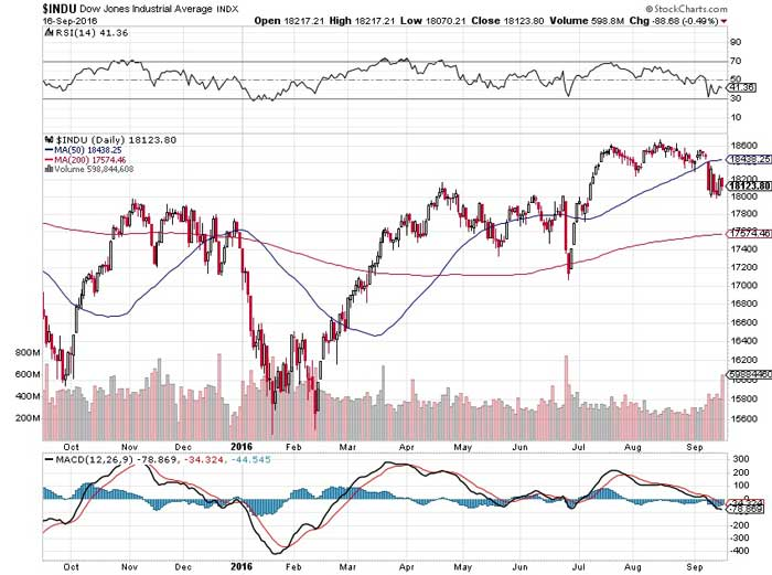 This Chart Explains the Dow Jones Problem - Chart