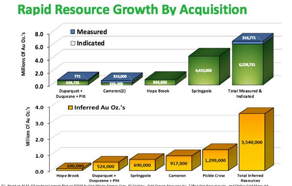 Rapid Resource Growth by Acquisition - First Mining Finance