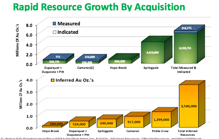 rapid-resource-growth