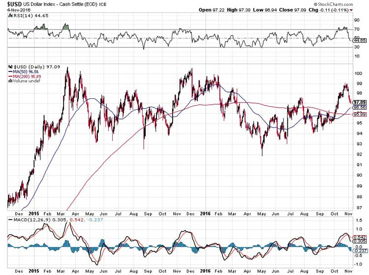 Rising Dollar Will Make Ugly Markets Even Uglier - Chart