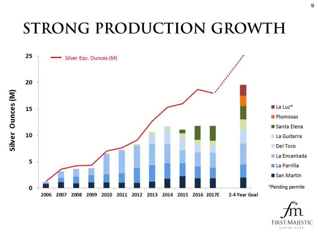 Strong Production Growth - First Majestic Silver